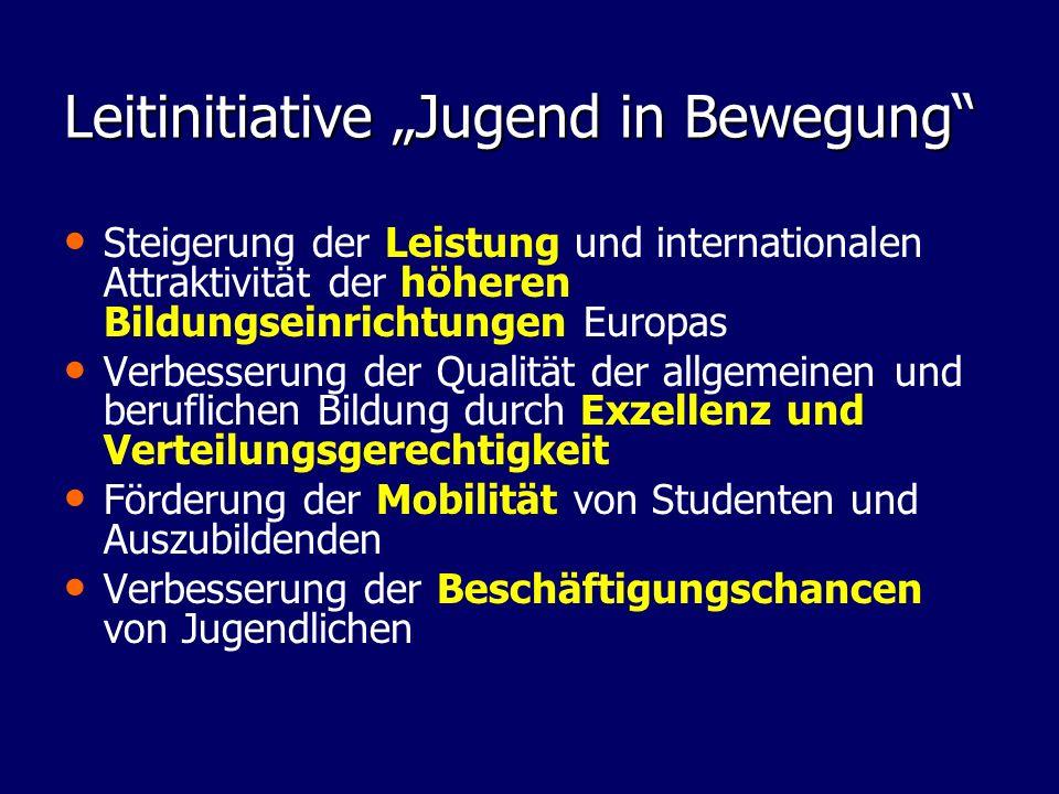 "Leitinitiative ""Jugend in Bewegung"