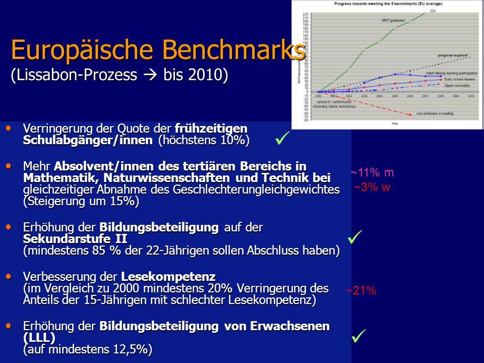 Europäische Benchmarks (Lissabon-Prozess  bis 2010)