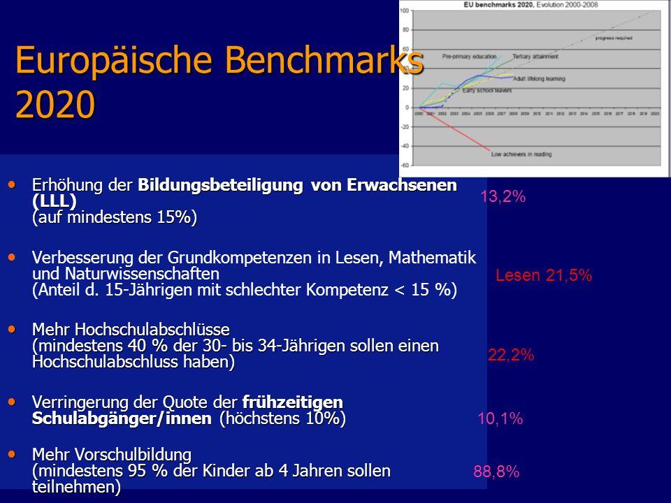 Europäische Benchmarks 2020