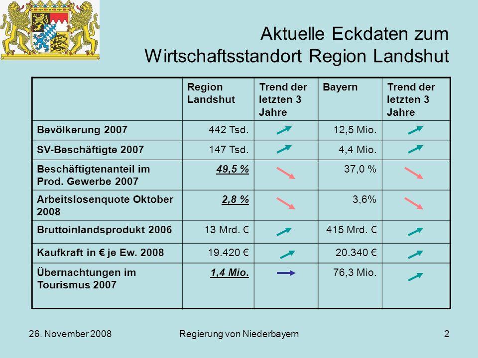 Aktuelle Eckdaten zum Wirtschaftsstandort Region Landshut