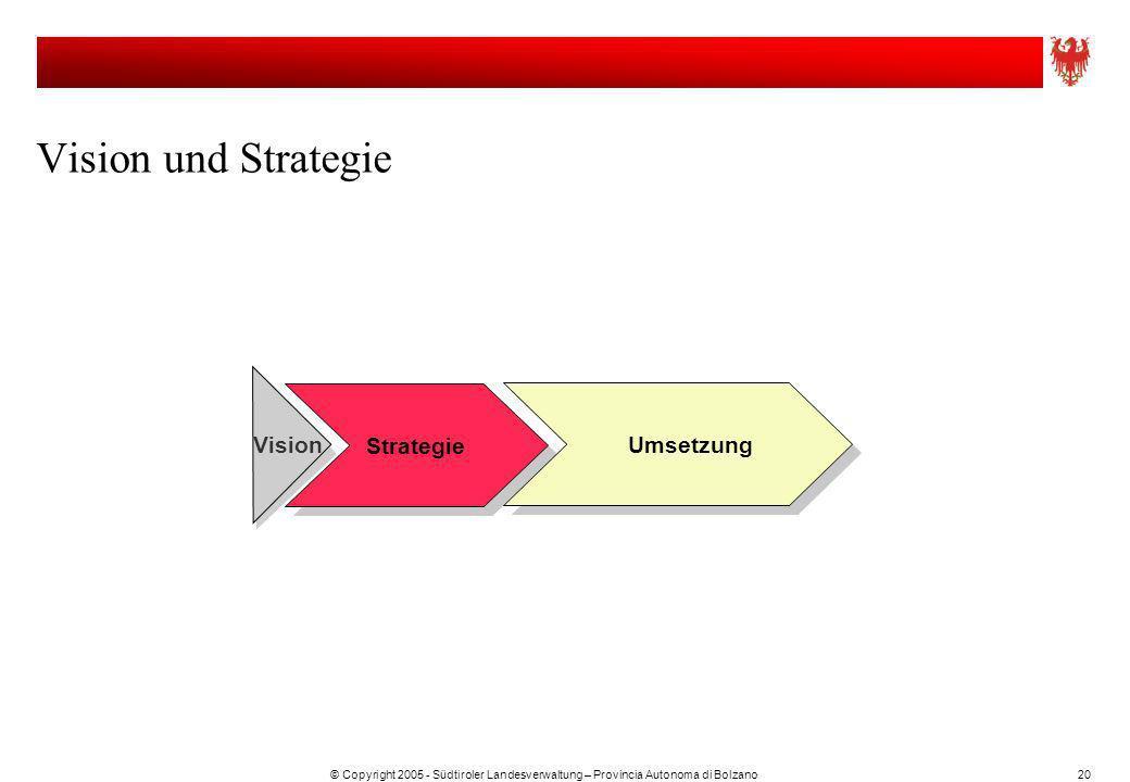 Vision und Strategie Strategie Umsetzung Vision
