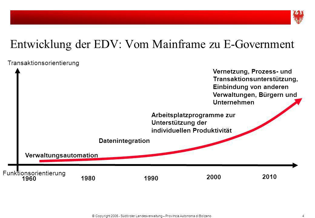 Entwicklung der EDV: Vom Mainframe zu E-Government