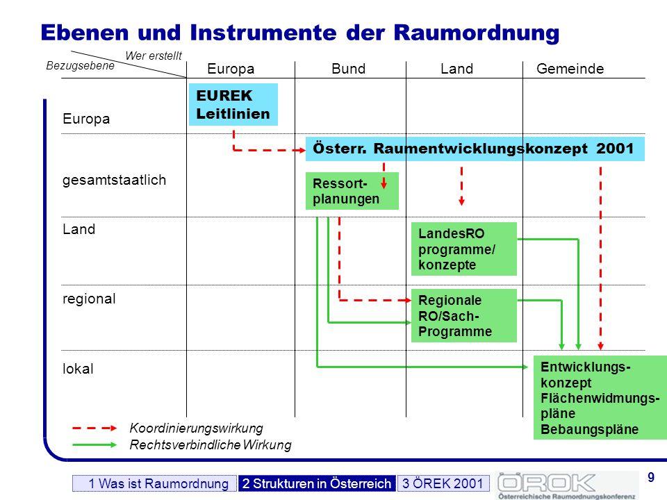 Ebenen und Instrumente der Raumordnung