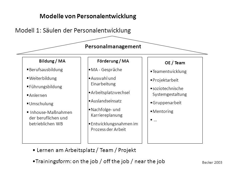 Modelle von Personalentwicklung