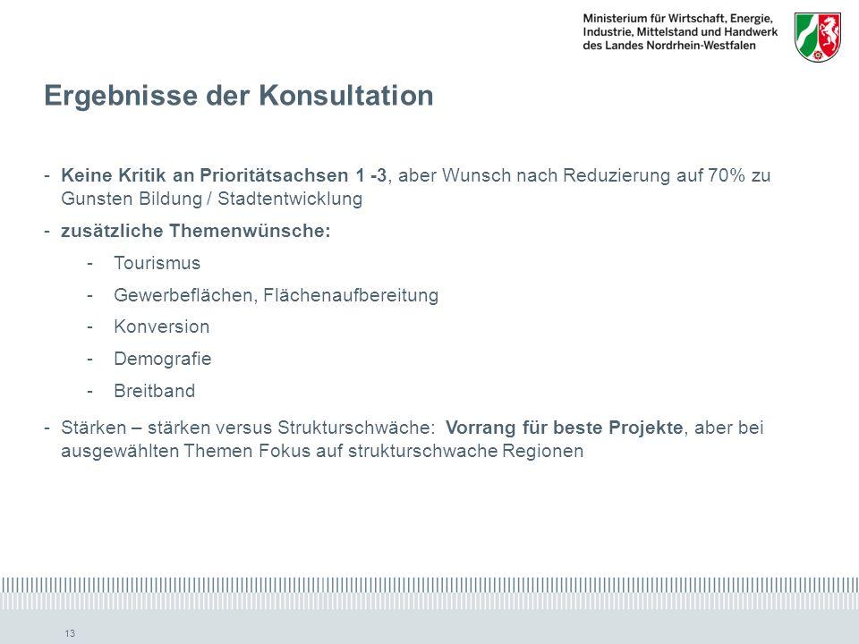 Ergebnisse der Konsultation