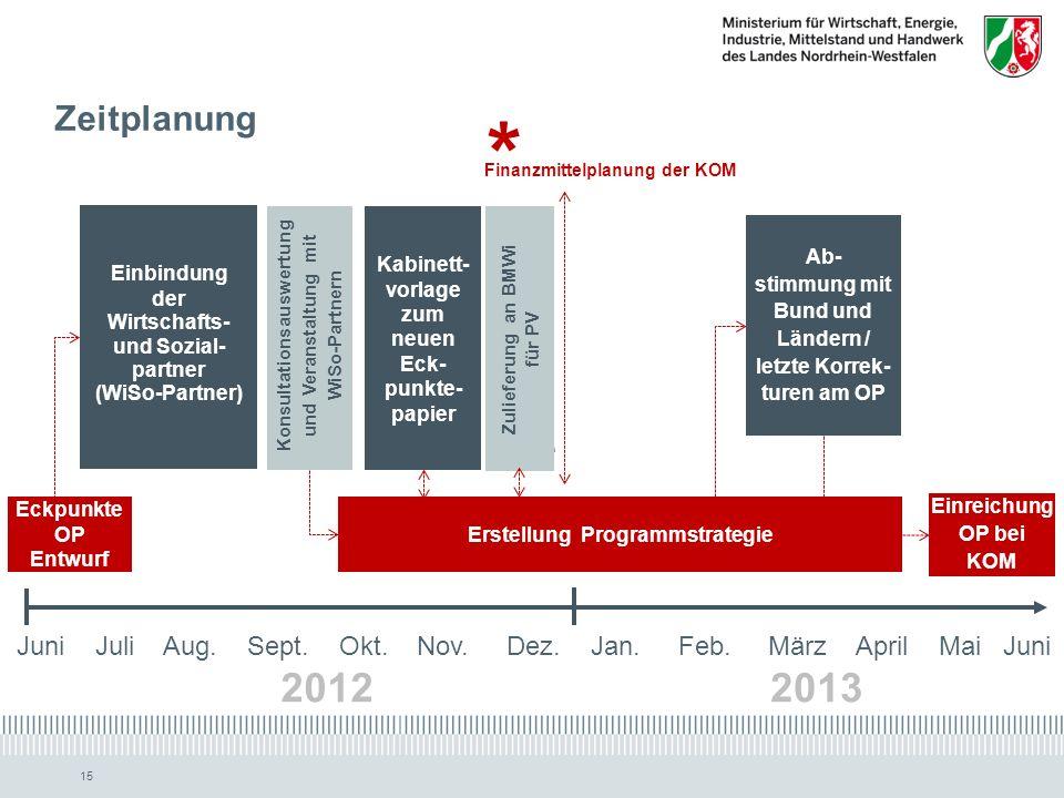 Zeitplanung * Finanzmittelplanung der KOM. Einbindung. der. Wirtschafts- und Sozial-partner. (WiSo-Partner)
