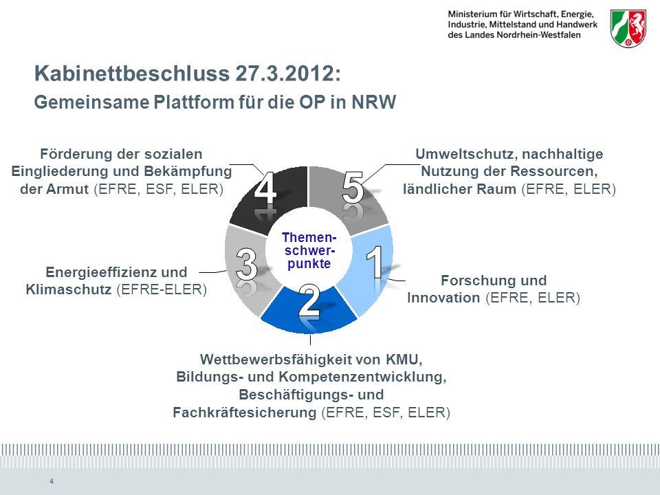 Kabinettbeschluss 27.3.2012: Gemeinsame Plattform für die OP in NRW. 1. 2. 3. 4. 5. Themen- schwer-