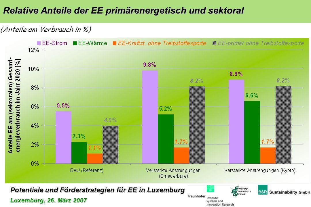 Relative Anteile der EE primärenergetisch und sektoral (Anteile am Verbrauch in %)