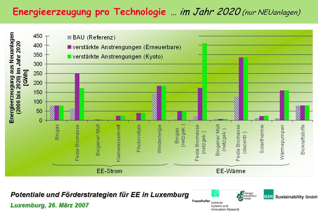 Energieerzeugung pro Technologie … im Jahr 2020 (nur NEUanlagen)