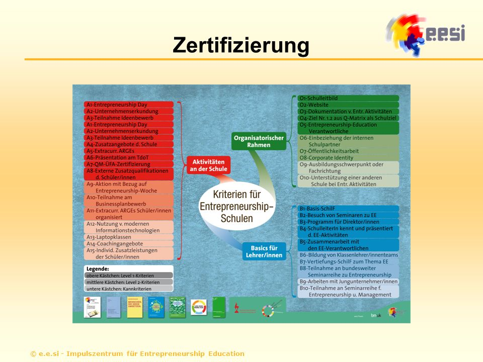 Zertifizierung © e.e.si - Impulszentrum für Entrepreneurship Education