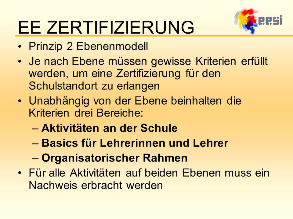 EE ZERTIFIZIERUNG Prinzip 2 Ebenenmodell
