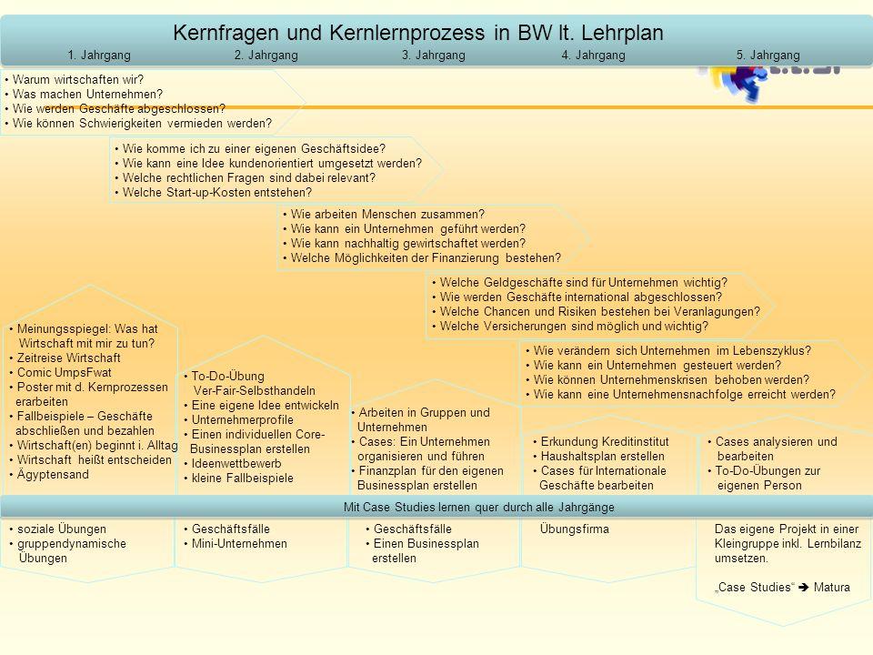 Kernfragen und Kernlernprozess in BW lt. Lehrplan