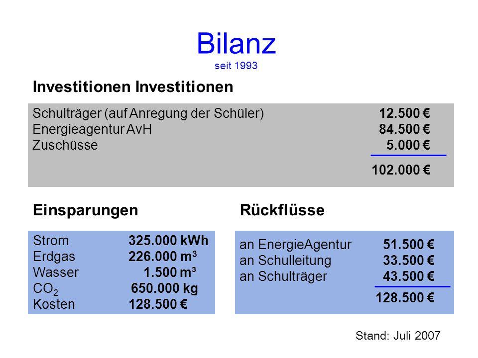 Bilanz seit 1993 Investitionen Investitionen Einsparungen Rückflüsse