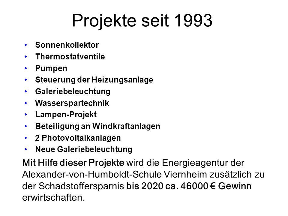 Projekte seit 1993 Sonnenkollektor. Thermostatventile. Pumpen. Steuerung der Heizungsanlage. Galeriebeleuchtung.