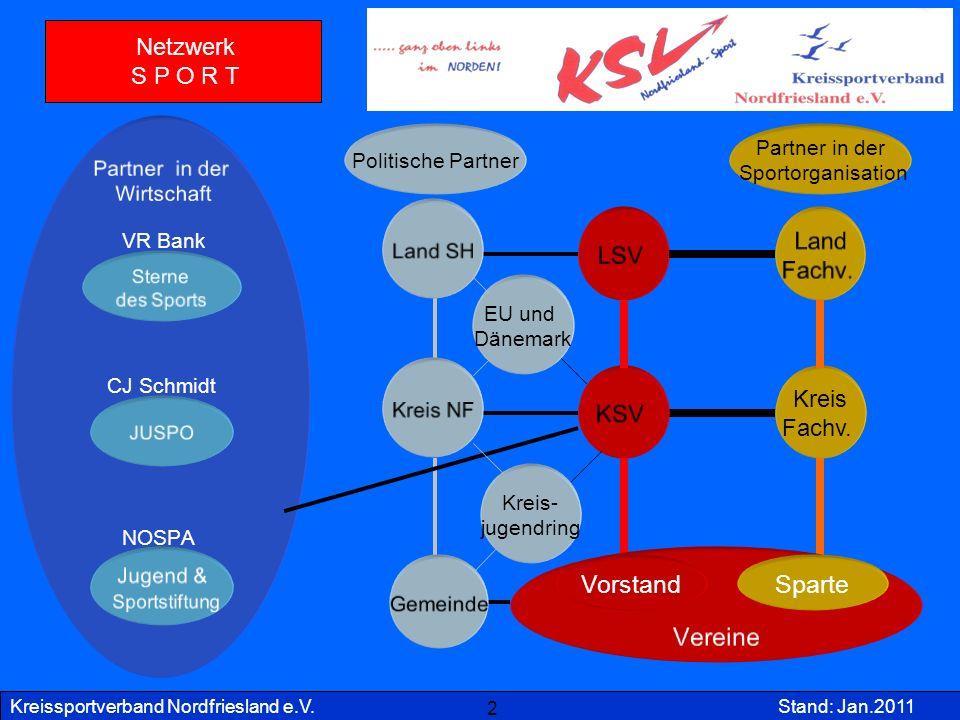 Vorstand Sparte Netzwerk S P O R T Kreis Fachv. Partner in der
