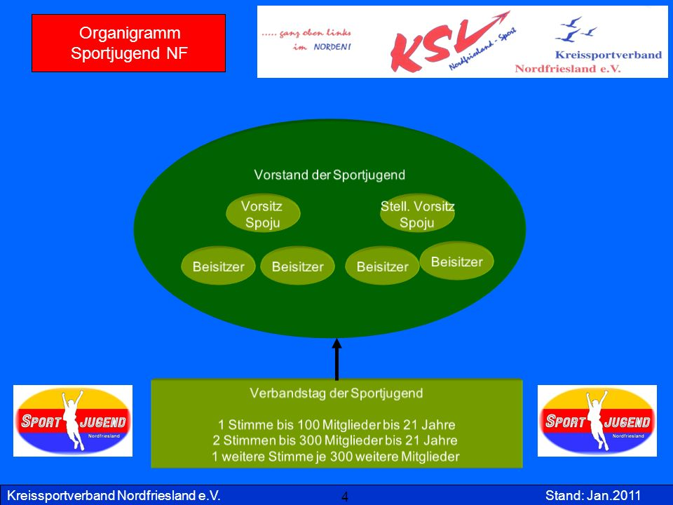 Organigramm Sportjugend NF 4