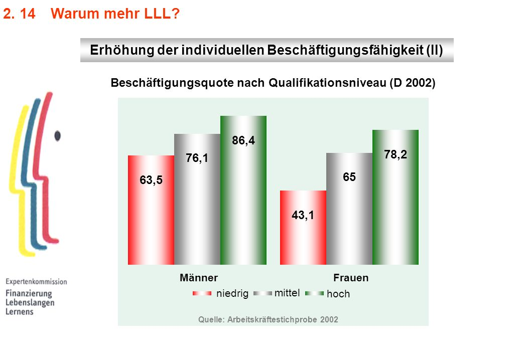 2. 14 Warum mehr LLL Erhöhung der individuellen Beschäftigungsfähigkeit (II) Beschäftigungsquote nach Qualifikationsniveau (D 2002)