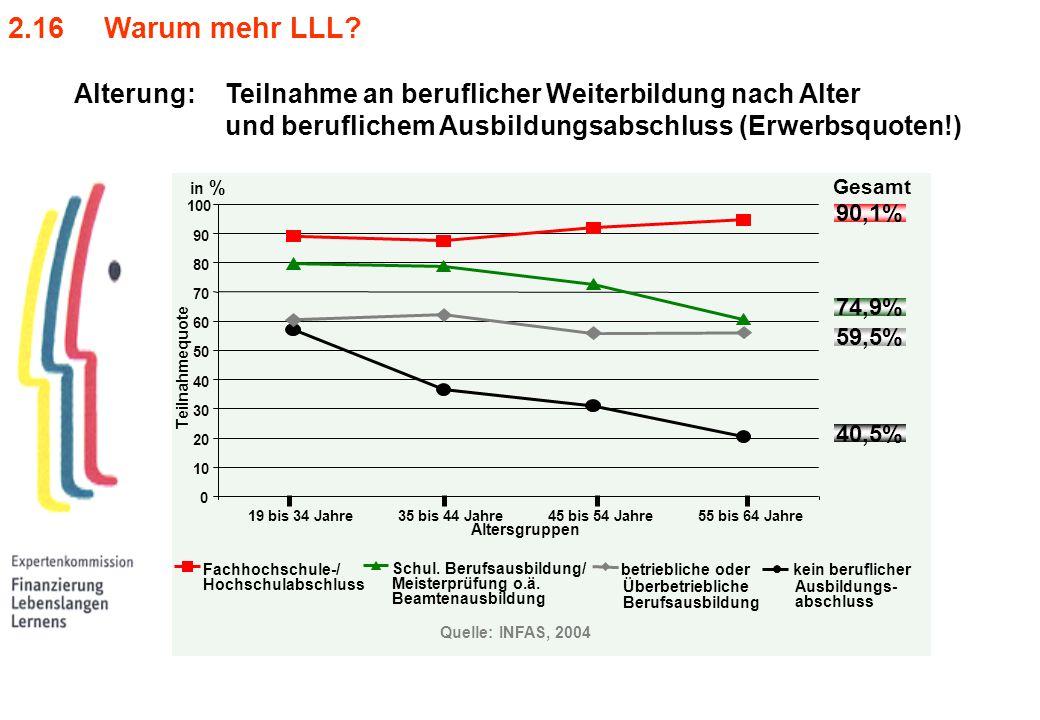 2.16 Warum mehr LLL Alterung: Teilnahme an beruflicher Weiterbildung nach Alter. und beruflichem Ausbildungsabschluss (Erwerbsquoten!)