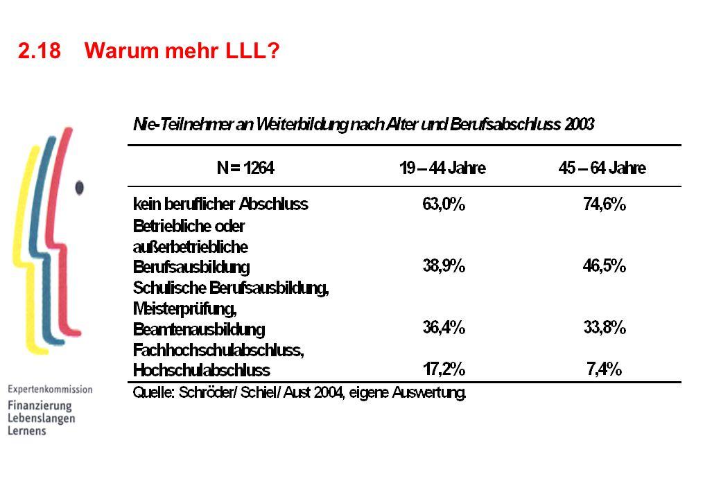 2.18 Warum mehr LLL
