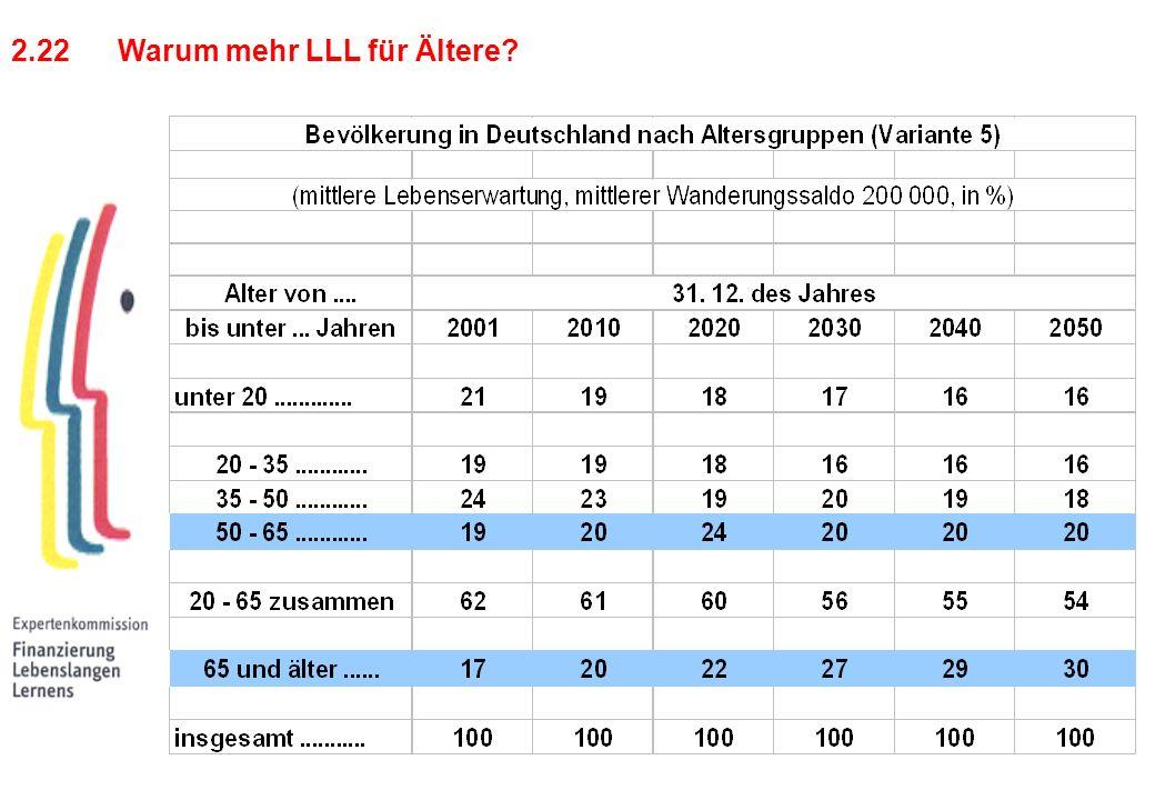 2.22 Warum mehr LLL für Ältere