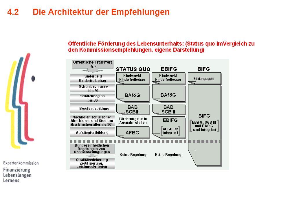 4.2 Die Architektur der Empfehlungen