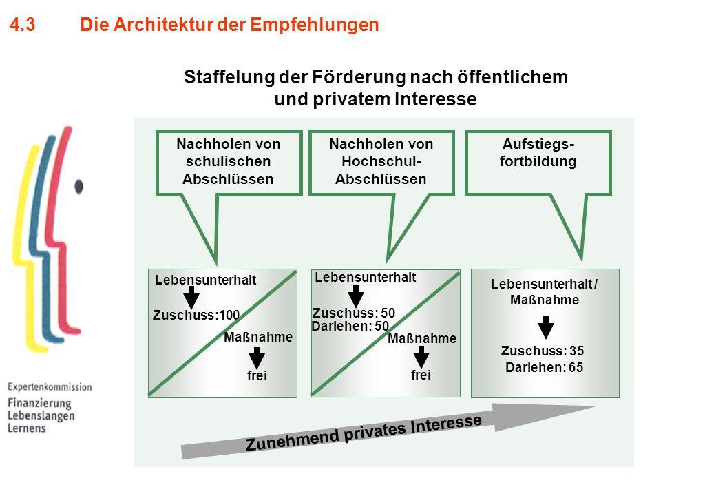 4.3 Die Architektur der Empfehlungen