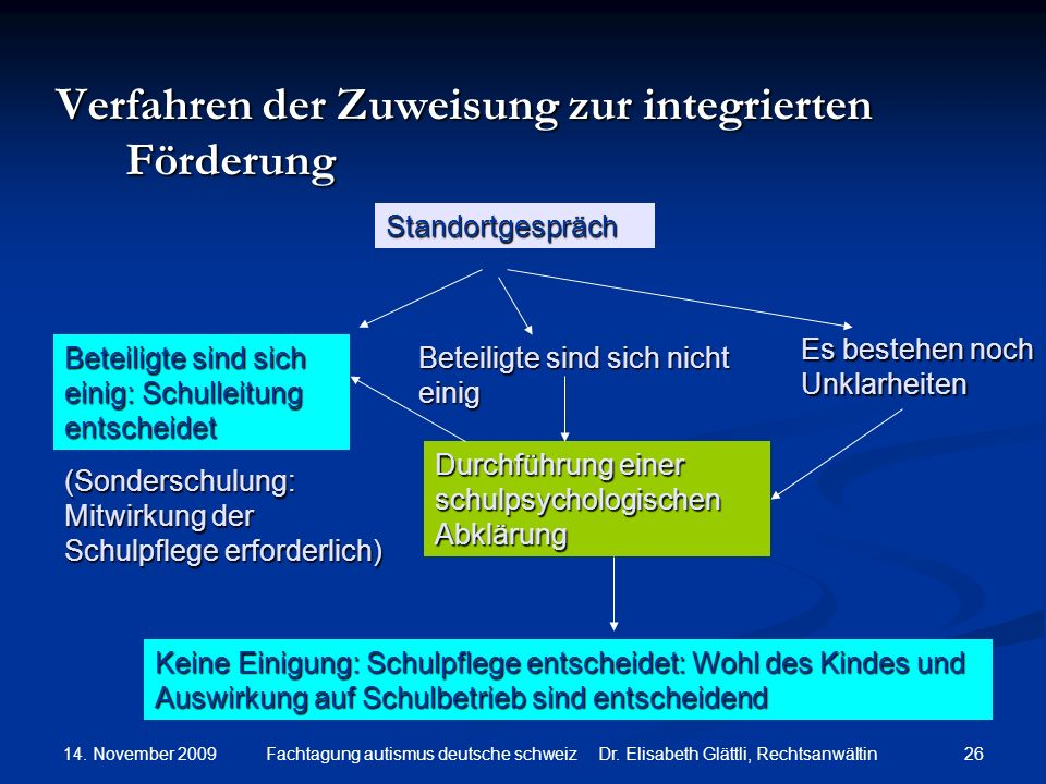 Verfahren der Zuweisung zur integrierten Förderung