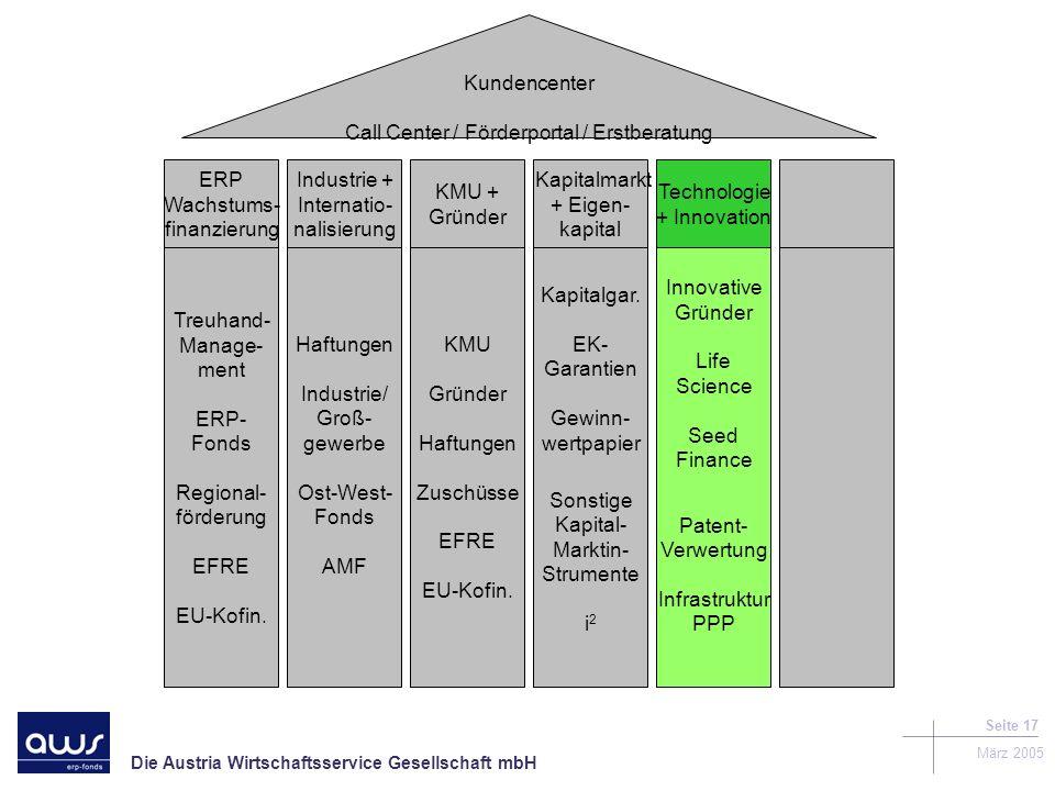 Call Center / Förderportal / Erstberatung