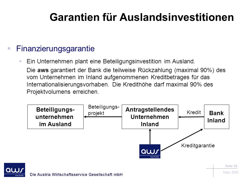 Garantien für Auslandsinvestitionen