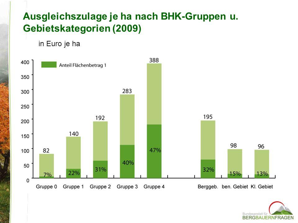 Ausgleichszulage je ha nach BHK-Gruppen u. Gebietskategorien (2009)