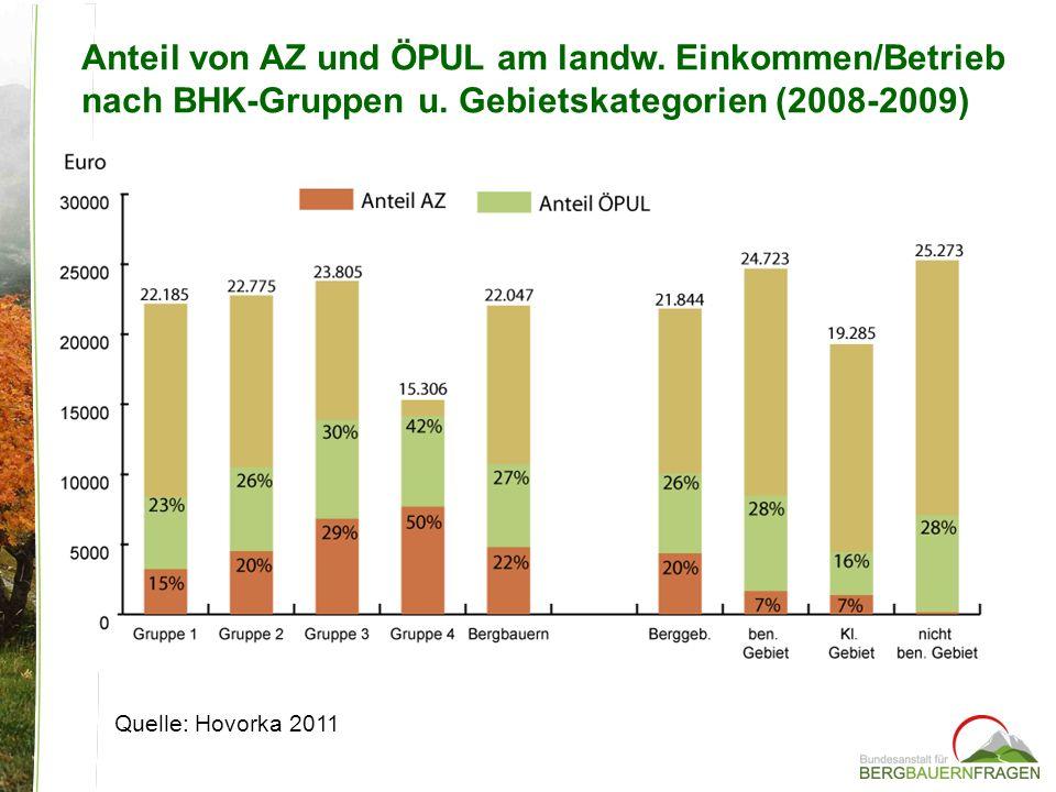Anteil von AZ und ÖPUL am landw. Einkommen/Betrieb nach BHK-Gruppen u