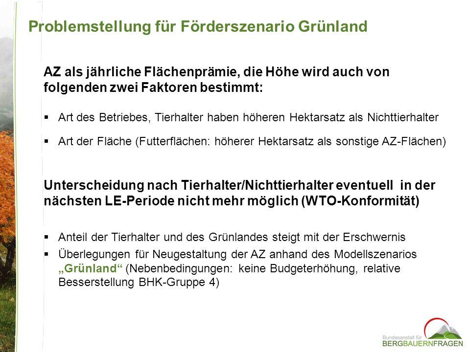 Problemstellung für Förderszenario Grünland