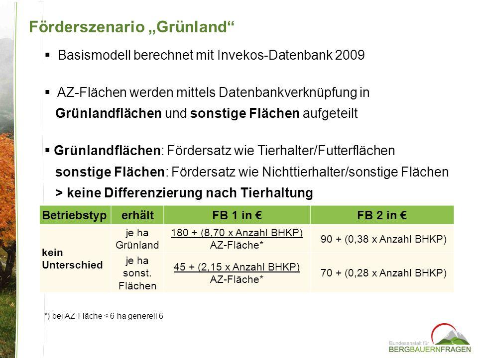 """Förderszenario """"Grünland"""