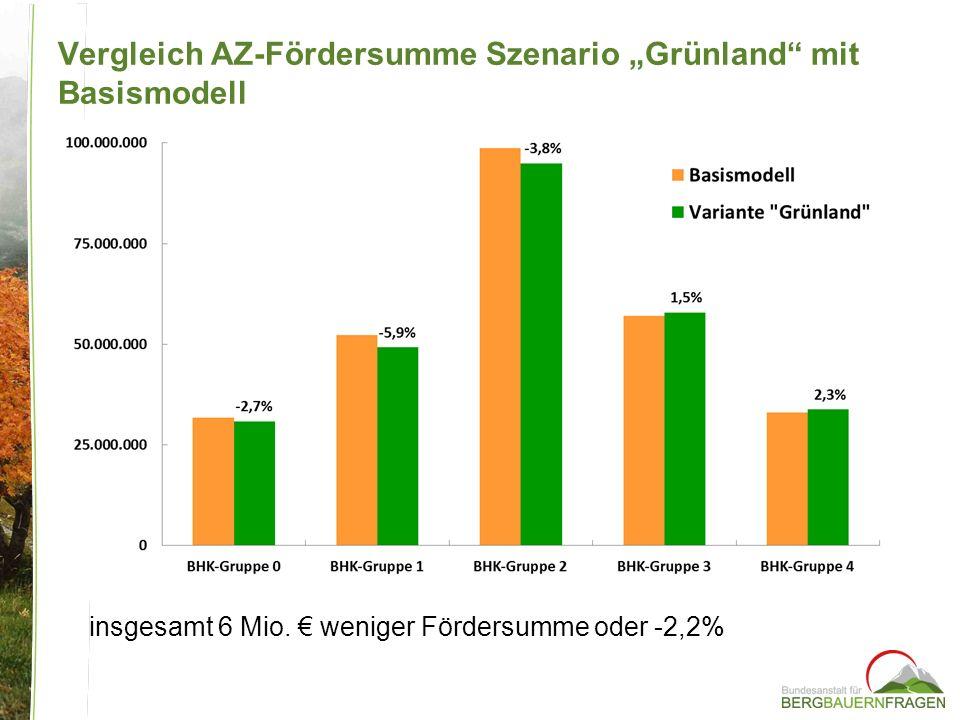 "Vergleich AZ-Fördersumme Szenario ""Grünland mit Basismodell"