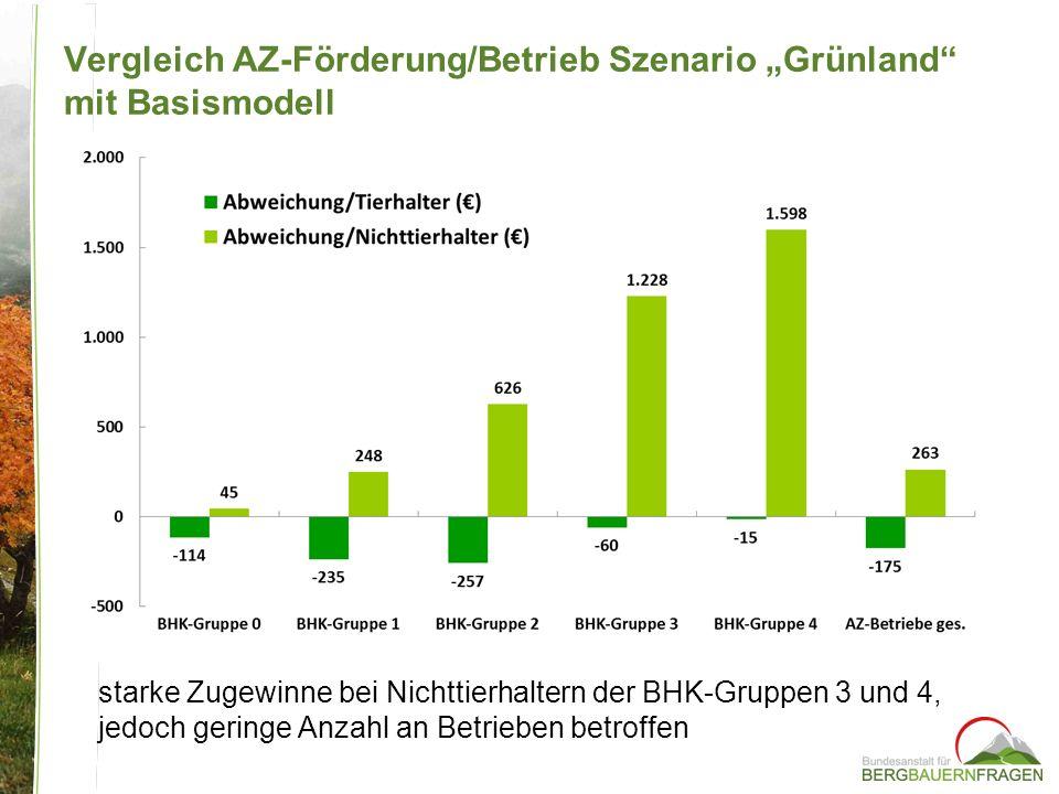 "Vergleich AZ-Förderung/Betrieb Szenario ""Grünland mit Basismodell"