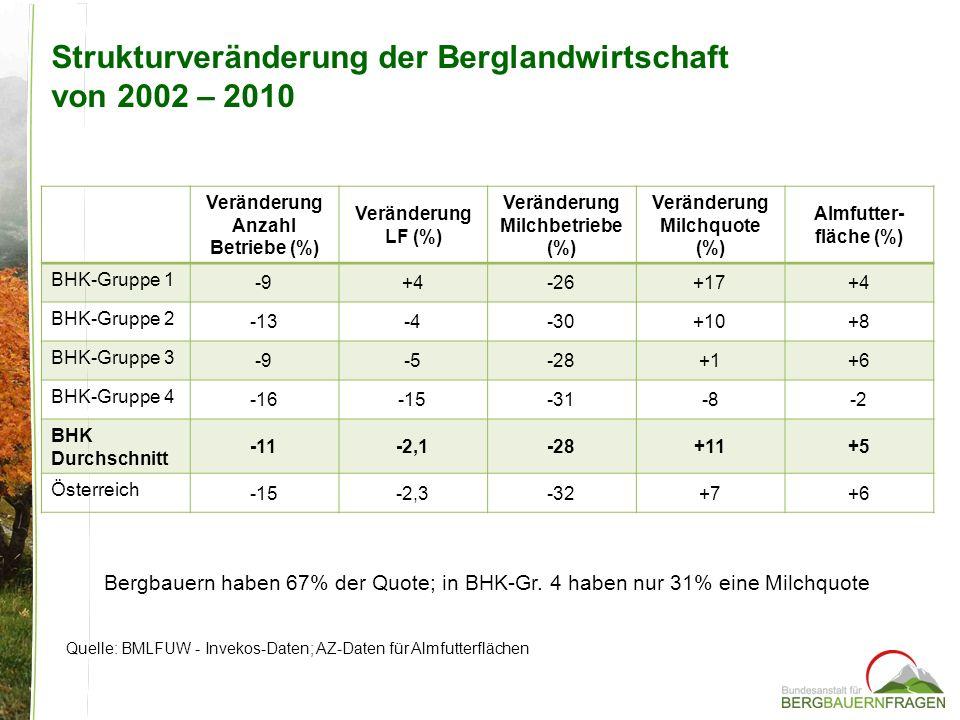 Strukturveränderung der Berglandwirtschaft von 2002 – 2010