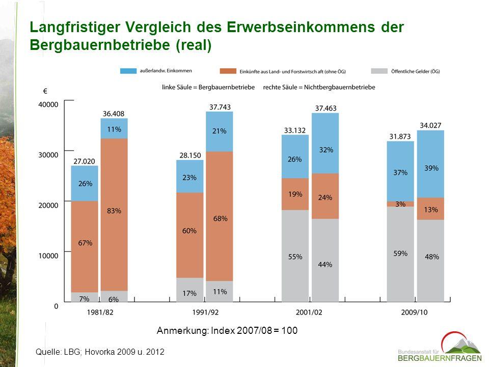 Langfristiger Vergleich des Erwerbseinkommens der Bergbauernbetriebe (real)