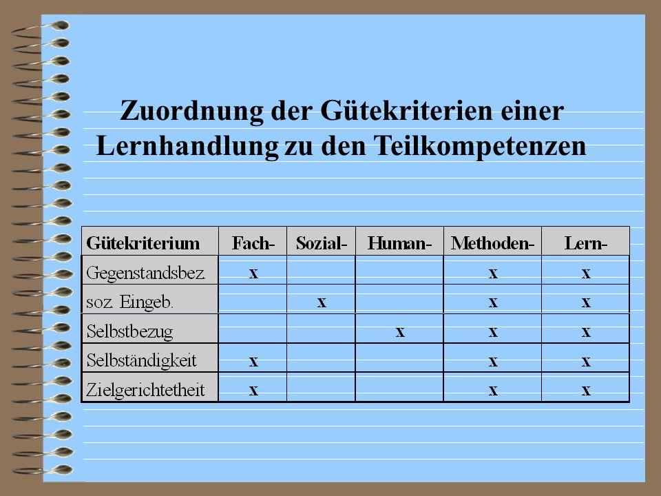 Zuordnung der Gütekriterien einer Lernhandlung zu den Teilkompetenzen