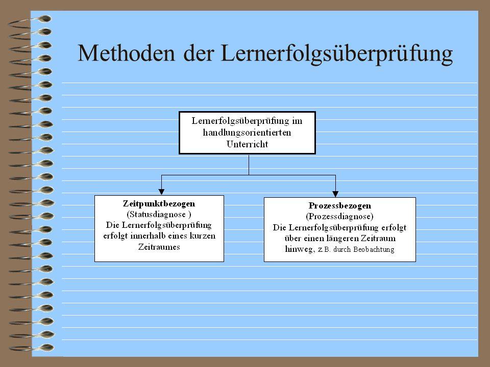 Methoden der Lernerfolgsüberprüfung