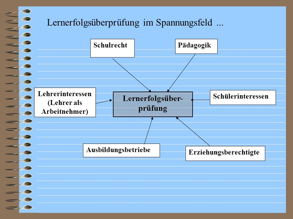 (Lehrer als Arbeitnehmer) Lernerfolgsüber-prüfung