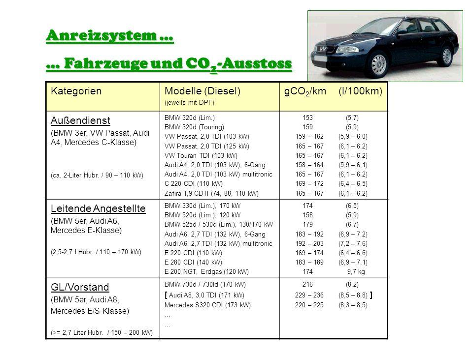 … Fahrzeuge und CO2-Ausstoss