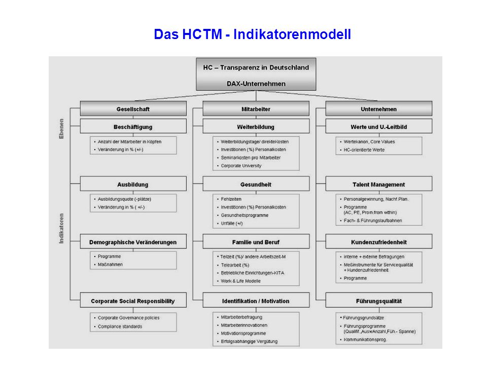 Das HCTM - Indikatorenmodell