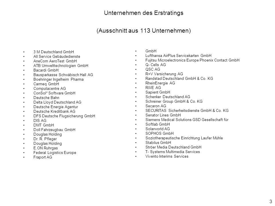 Unternehmen des Erstratings (Ausschnitt aus 113 Unternehmen)