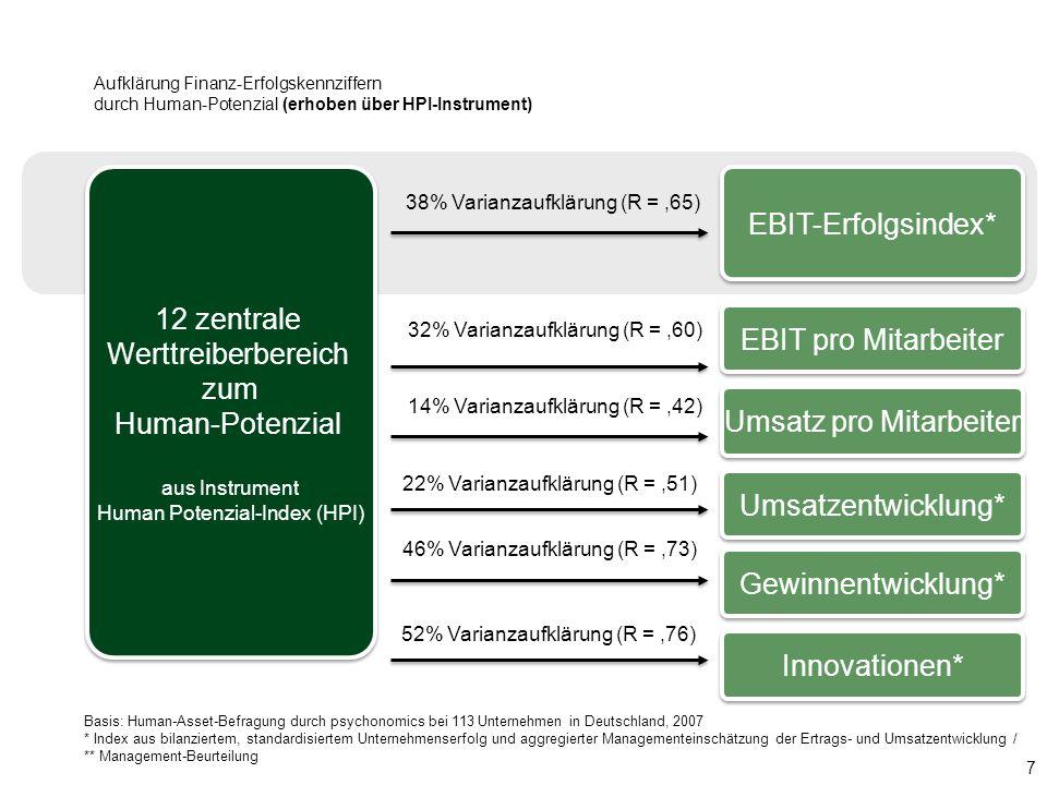 12 zentrale Werttreiberbereich zum Human-Potenzial EBIT-Erfolgsindex*