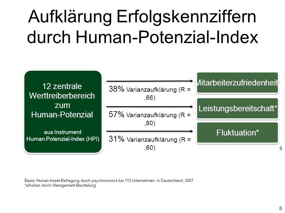 Aufklärung Erfolgskennziffern durch Human-Potenzial-Index