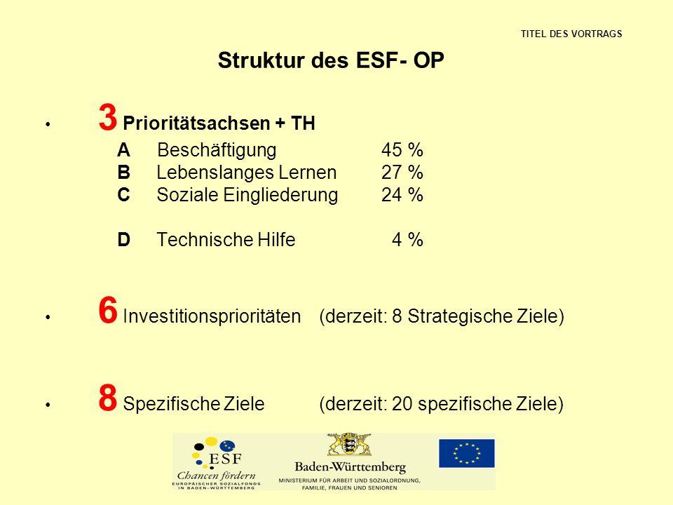 Struktur des ESF- OP 3 Prioritätsachsen + TH A Beschäftigung 45 %