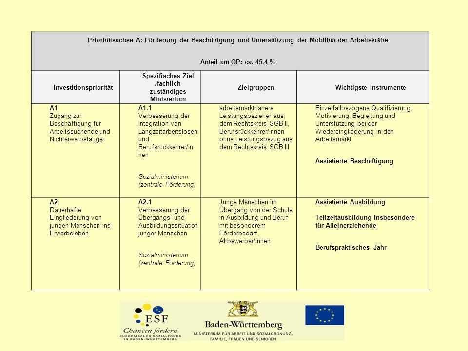 Titel des Vortrags Prioritätsachse A: Förderung der Beschäftigung und Unterstützung der Mobilität der Arbeitskräfte.