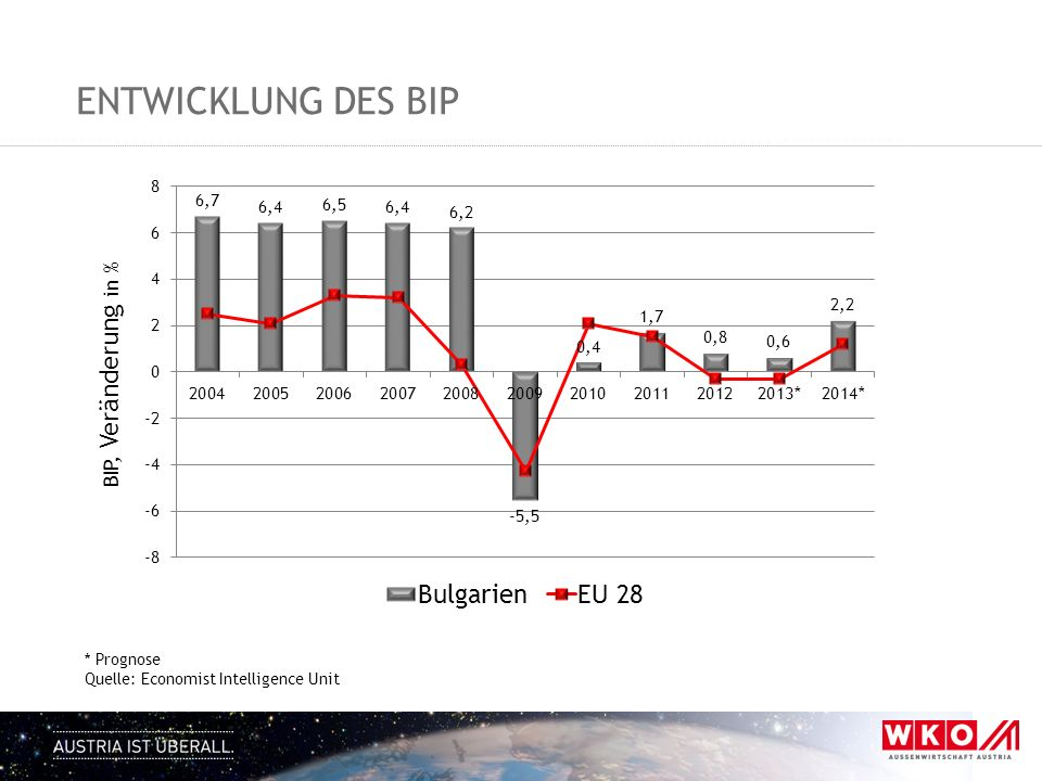 Entwicklung des BIP BIP, Veränderung in % * Prognose