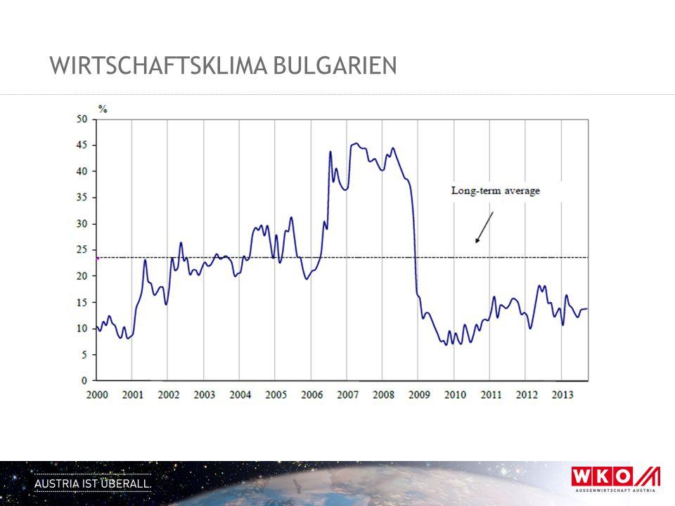 Wirtschaftsklima Bulgarien