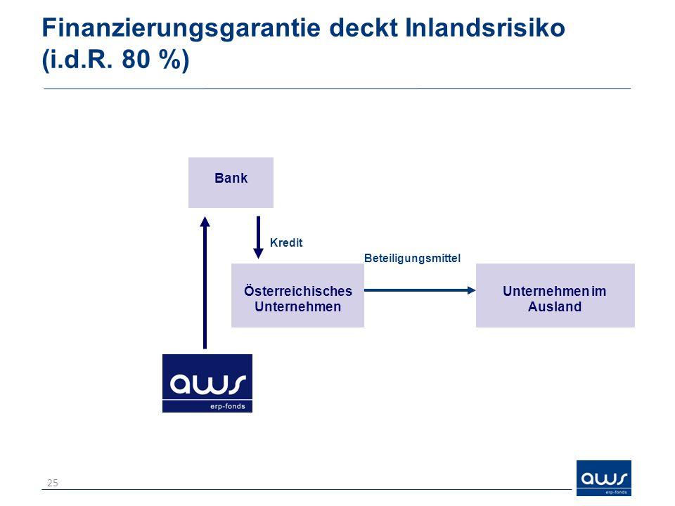 Finanzierungsgarantie deckt Inlandsrisiko (i.d.R. 80 %)